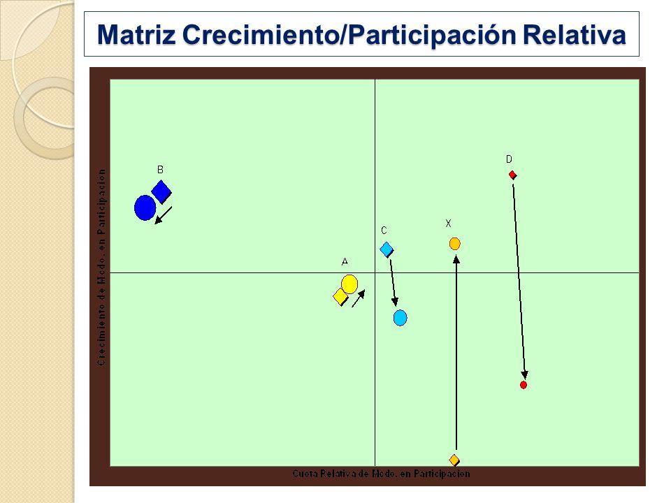 Matriz Crecimiento/Participación Relativa
