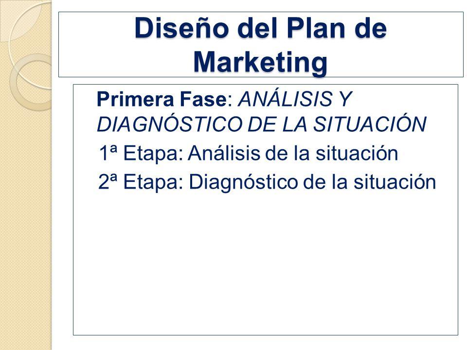Diseño del Plan de Marketing Primera Fase: ANÁLISIS Y DIAGNÓSTICO DE LA SITUACIÓN 1ª Etapa: Análisis de la situación 2ª Etapa: Diagnóstico de la situa