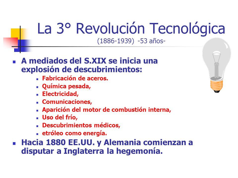 La 3° Revolución Tecnológica (1886-1939) -53 años- A mediados del S.XIX se inicia una explosión de descubrimientos: Fabricación de aceros. Química pes