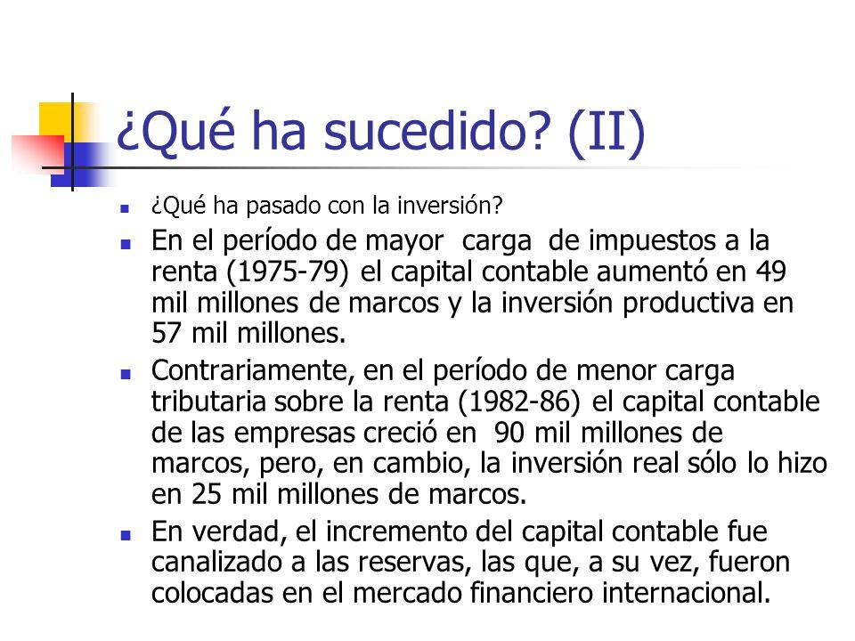 ¿Qué ha sucedido? (II) ¿Qué ha pasado con la inversión? En el período de mayor carga de impuestos a la renta (1975-79) el capital contable aumentó en