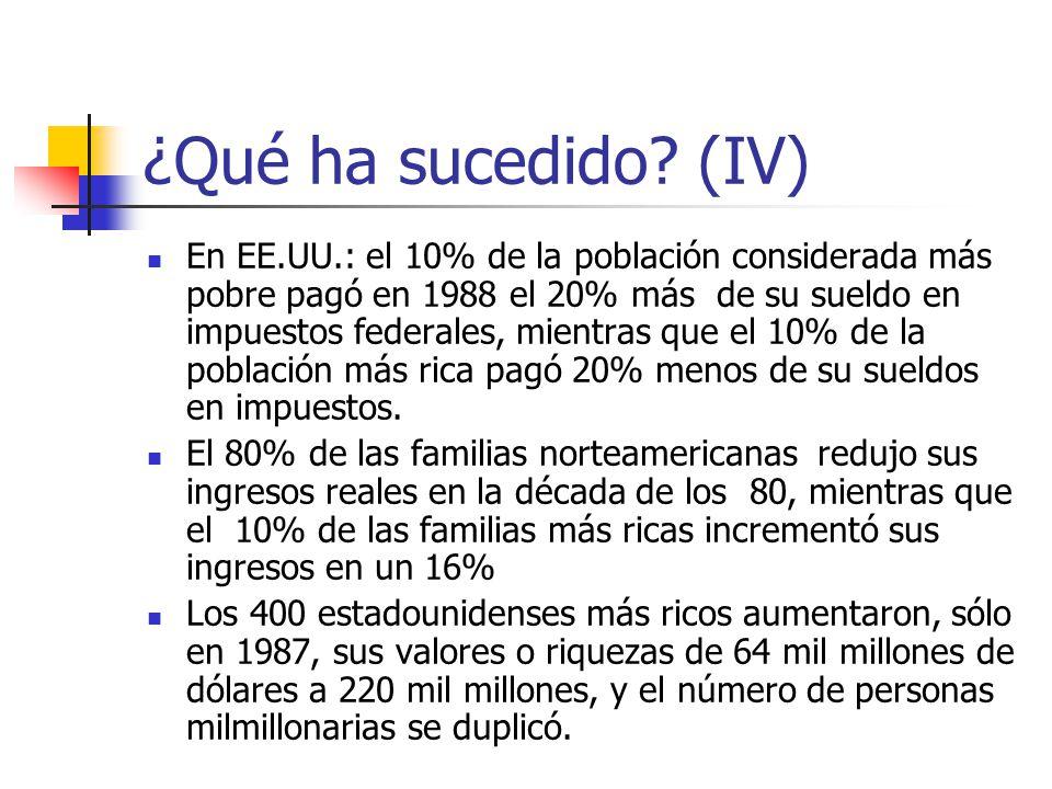¿Qué ha sucedido? (IV) En EE.UU.: el 10% de la población considerada más pobre pagó en 1988 el 20% más de su sueldo en impuestos federales, mientras q