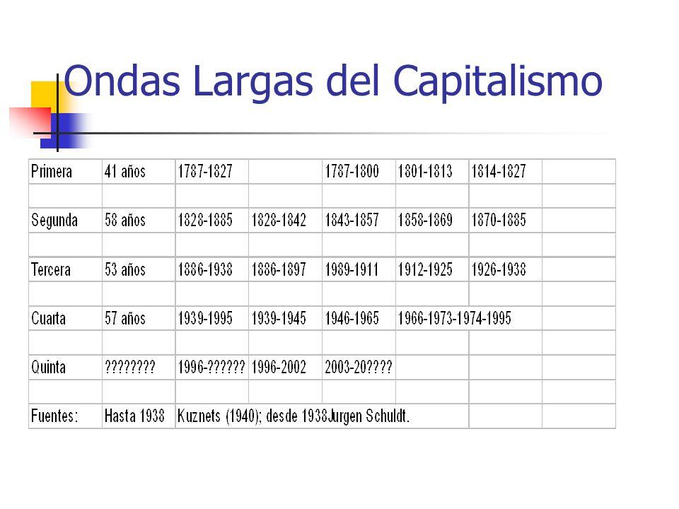 Modelos de Desarrollo 1.- Las ondas del desarrollo 2.- El libre Mercado 3.- El modelo Fordista 4.- El modelo Keynesiano 5.- El modelo Neoliberal