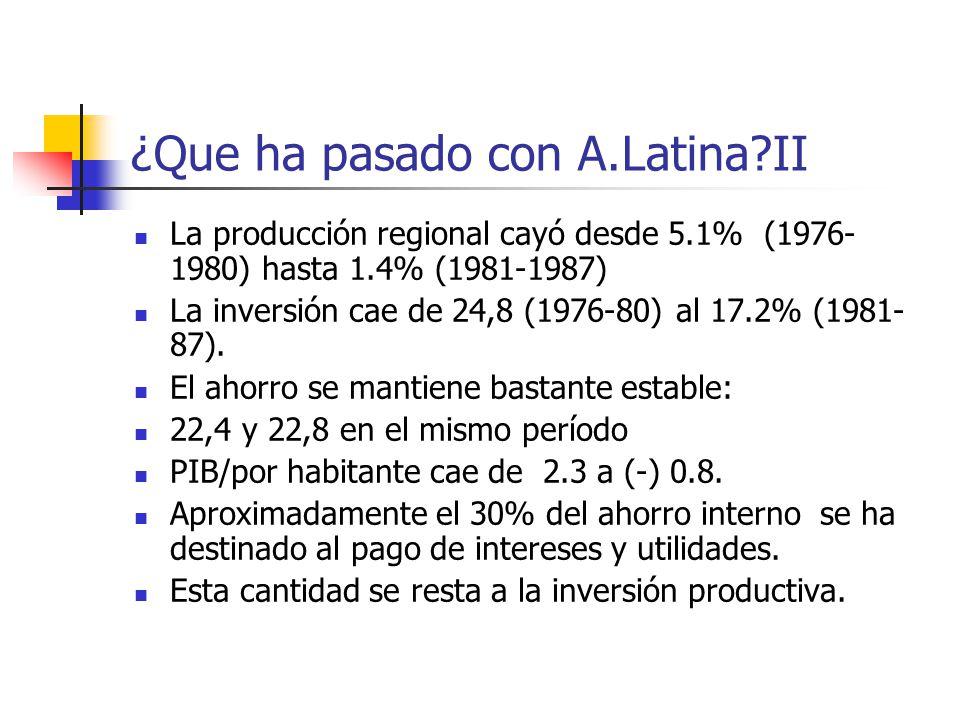 ¿Que ha pasado con A.Latina?II La producción regional cayó desde 5.1% (1976- 1980) hasta 1.4% (1981-1987) La inversión cae de 24,8 (1976-80) al 17.2%