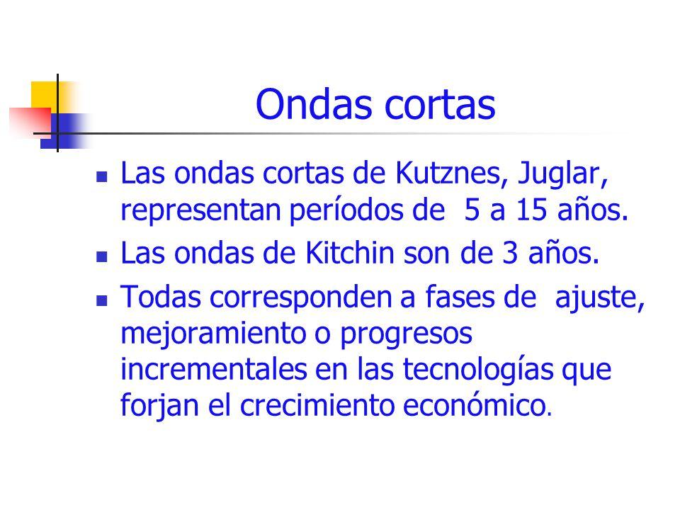 Ondas cortas Las ondas cortas de Kutznes, Juglar, representan períodos de 5 a 15 años. Las ondas de Kitchin son de 3 años. Todas corresponden a fases