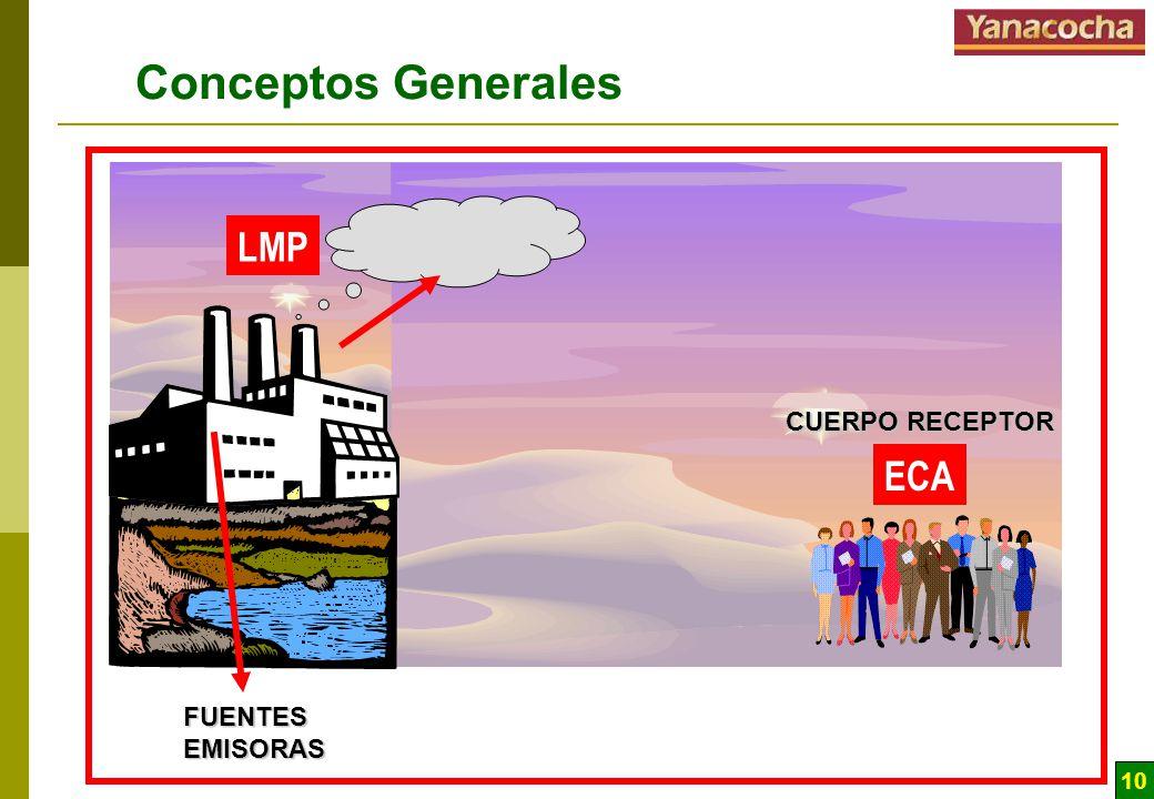 10 Conceptos Generales LMP CUERPO RECEPTOR FUENTES EMISORAS ECA