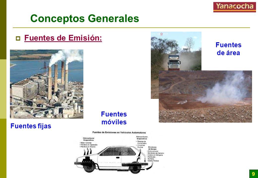 9 Conceptos Generales Fuentes de Emisión: Fuentes fijas Fuentes móviles Fuentes de área