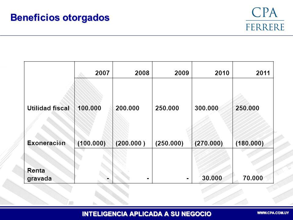 INTELIGENCIA APLICADA A SU NEGOCIO WWW.CPA.COM.UY WWW.CPA.COM.UY Beneficios otorgados 20072008200920102011 Utilidad fiscal 100.000 200.000 250.000 300