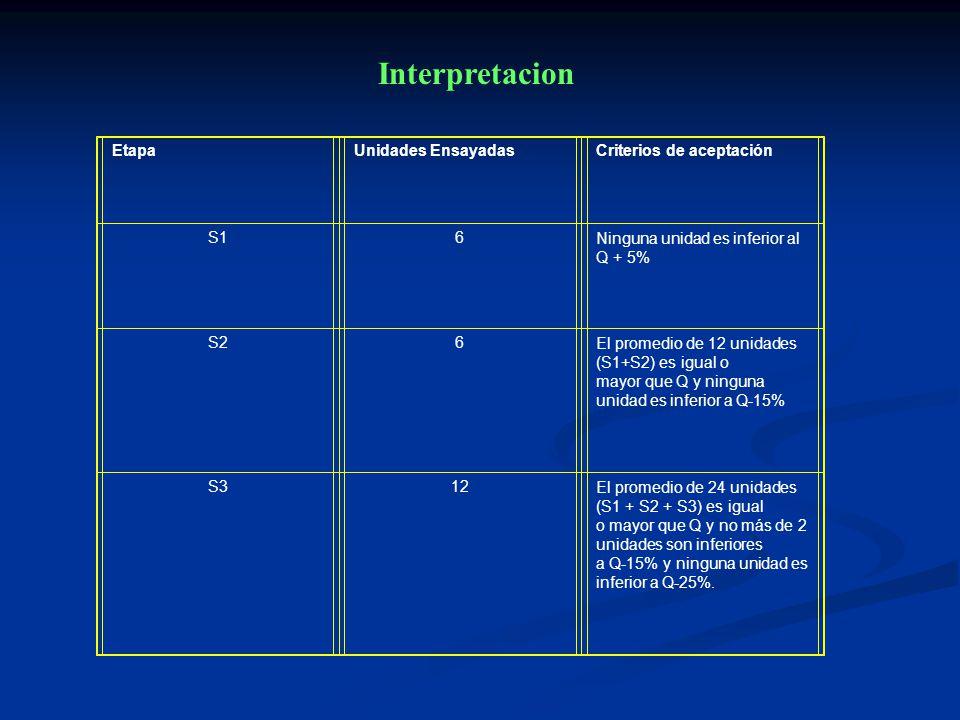 Etapa Unidades EnsayadasCriterios de aceptación S1 6 Ninguna unidad es inferior al Q + 5% S2 6 El promedio de 12 unidades (S1+S2) es igual o mayor que