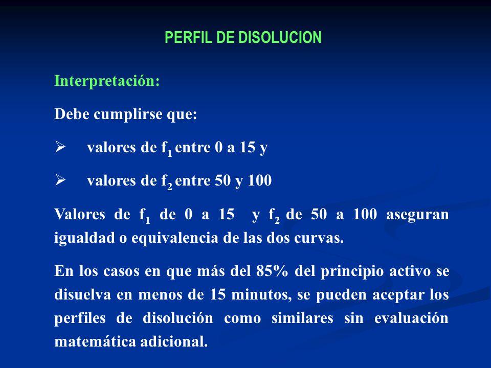 PERFIL DE DISOLUCION Interpretación: Debe cumplirse que: valores de f 1 entre 0 a 15 y valores de f 2 entre 50 y 100 Valores de f 1 de 0 a 15 y f 2 de