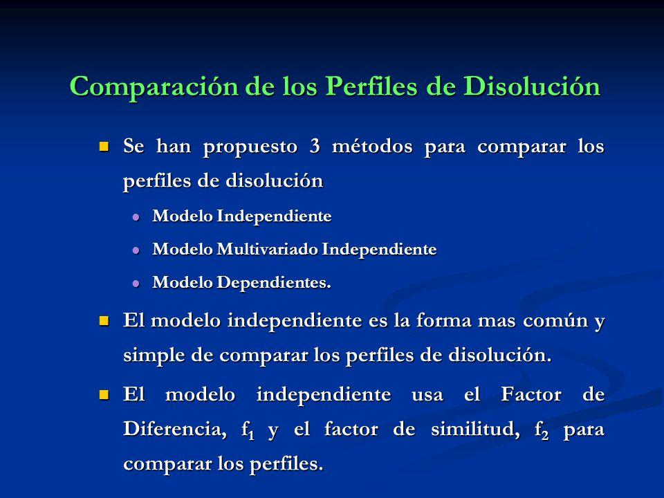 Comparación de los Perfiles de Disolución Se han propuesto 3 métodos para comparar los perfiles de disolución Se han propuesto 3 métodos para comparar
