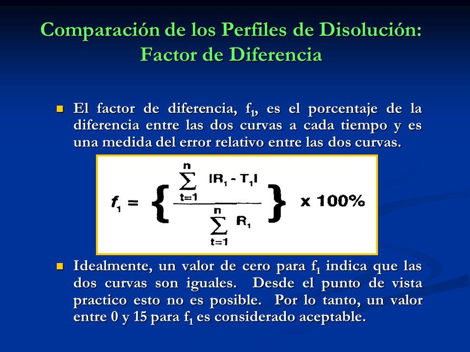 Comparación de los Perfiles de Disolución: Factor de Diferencia El factor de diferencia, f 1, es el porcentaje de la diferencia entre las dos curvas a