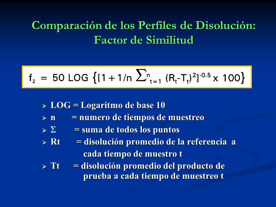 Comparación de los Perfiles de Disolución: Factor de Similitud LOG = Logaritmo de base 10 LOG = Logaritmo de base 10 n = numero de tiempos de muestreo
