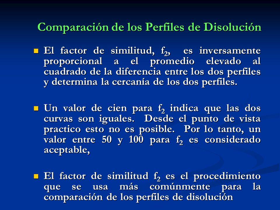 Comparación de los Perfiles de Disolución El factor de similitud, f 2, es inversamente proporcional a el promedio elevado al cuadrado de la diferencia