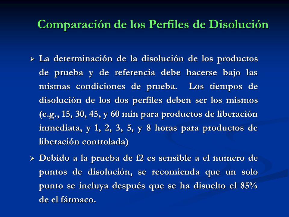 Comparación de los Perfiles de Disolución La determinación de la disolución de los productos de prueba y de referencia debe hacerse bajo las mismas co