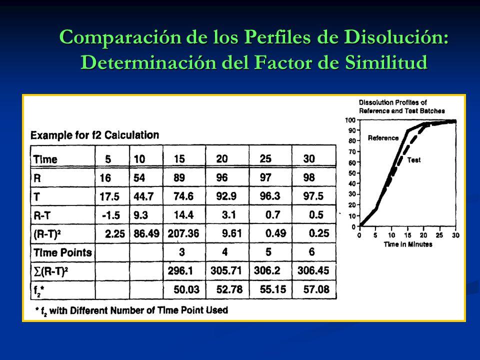 Comparación de los Perfiles de Disolución: Determinación del Factor de Similitud