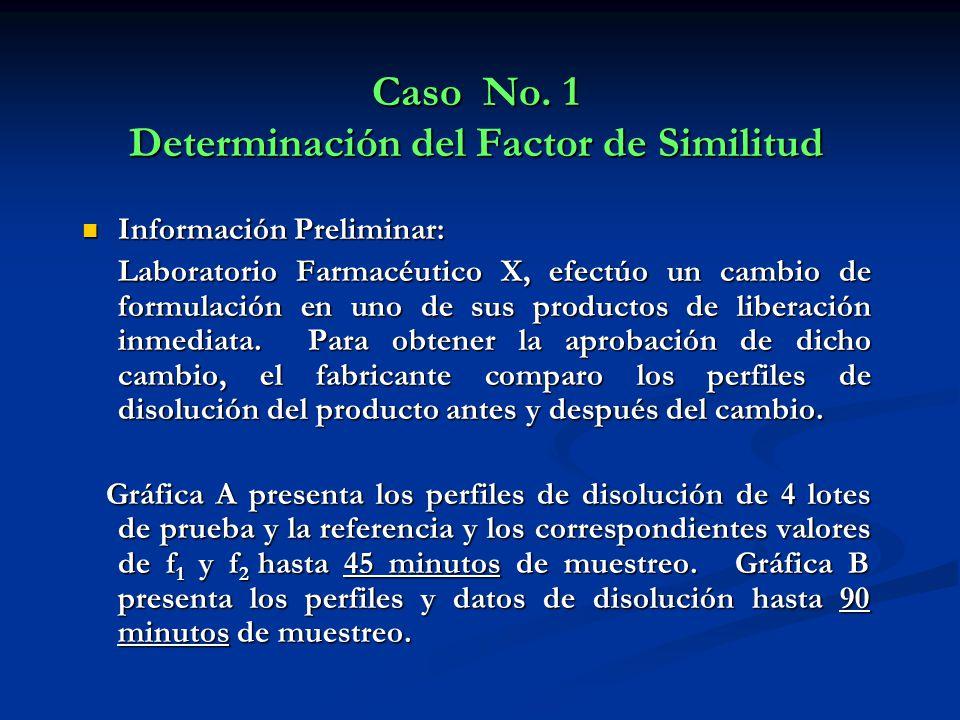 Caso No. 1 Determinación del Factor de Similitud Información Preliminar: Información Preliminar: Laboratorio Farmacéutico X, efectúo un cambio de form