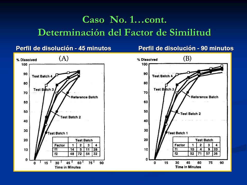 Caso No. 1…cont. Determinación del Factor de Similitud Perfil de disolución - 45 minutos Perfil de disolución - 90 minutos Perfil de disolución - 45 m