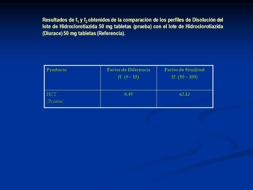 Producto Factor de Diferencia f1 (0 – 15) Factor de Similitud f2 (50 – 100) HCT(Prueba)0.4962.12 Resultados de f 1 y f 2 obtenidos de la comparación d