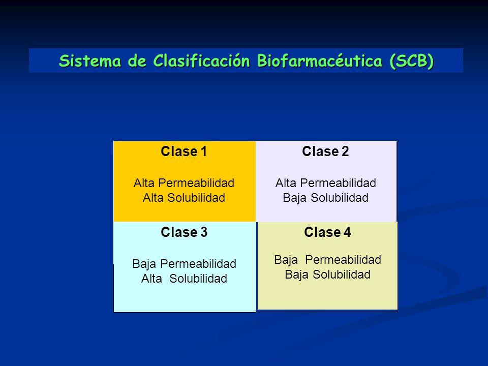 Clase 1 Alta Permeabilidad Alta Solubilidad Clase 3 Baja Permeabilidad Alta Solubilidad Clase 2 Alta Permeabilidad Baja Solubilidad Clase 4 Baja Perme