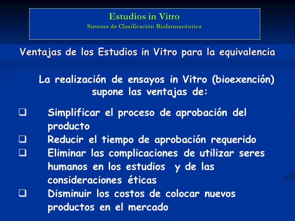 Ventajas de los Estudios in Vitro para la equivalencia La realización de ensayos in Vitro (bioexención) supone las ventajas de: Simplificar el proceso