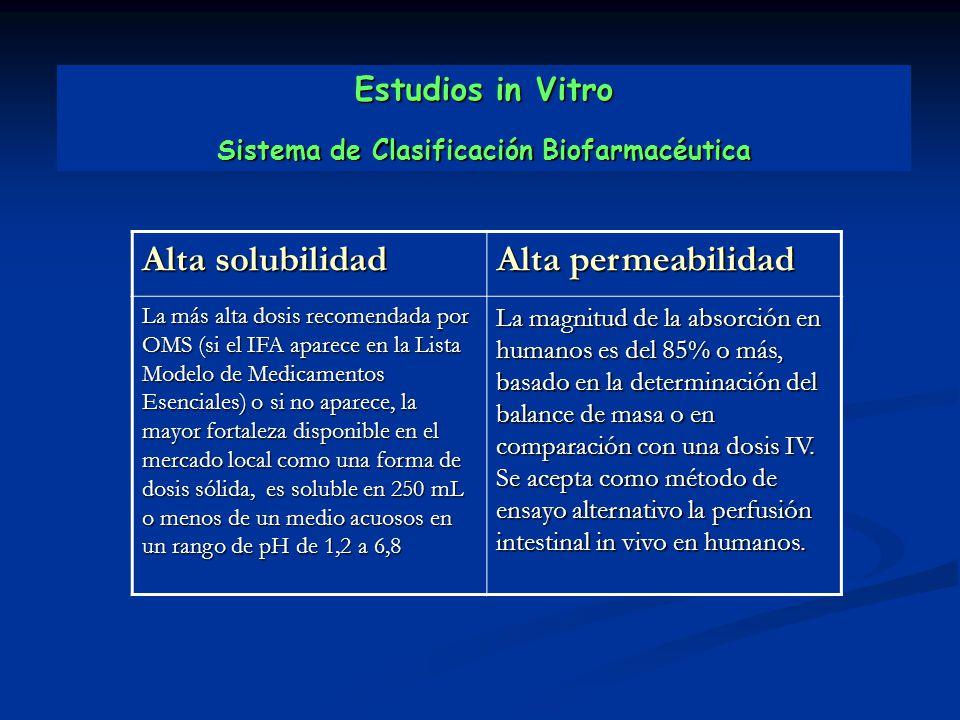 Estudios in Vitro Sistema de Clasificación Biofarmacéutica Alta solubilidad Alta permeabilidad La más alta dosis recomendada por OMS (si el IFA aparec