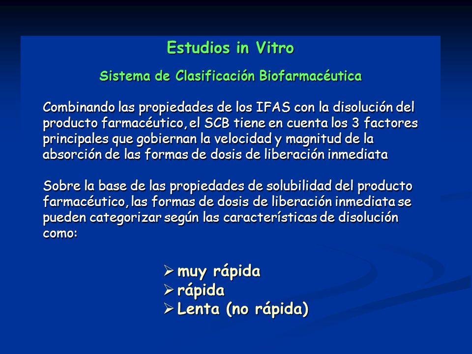 Estudios in Vitro Sistema de Clasificación Biofarmacéutica Combinando las propiedades de los IFAS con la disolución del producto farmacéutico, el SCB