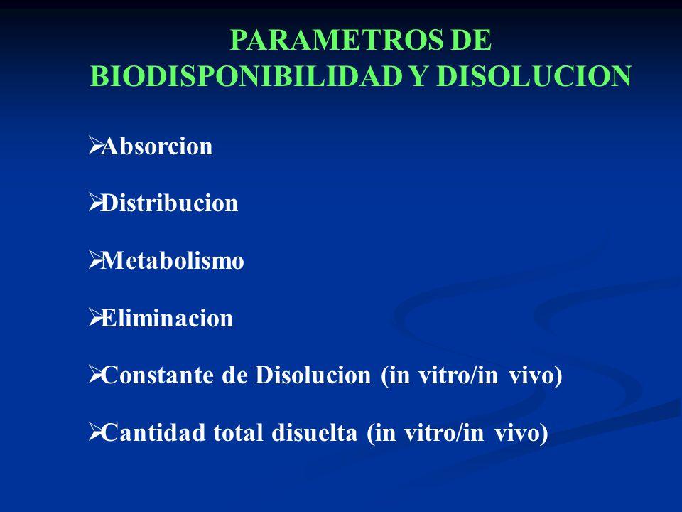 Absorcion Distribucion Metabolismo Eliminacion Constante de Disolucion (in vitro/in vivo) Cantidad total disuelta (in vitro/in vivo) PARAMETROS DE BIO