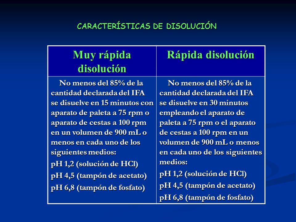 CARACTERÍSTICAS DE DISOLUCIÓN Muy rápida disolución Rápida disolución No menos del 85% de la cantidad declarada del IFA se disuelve en 15 minutos con