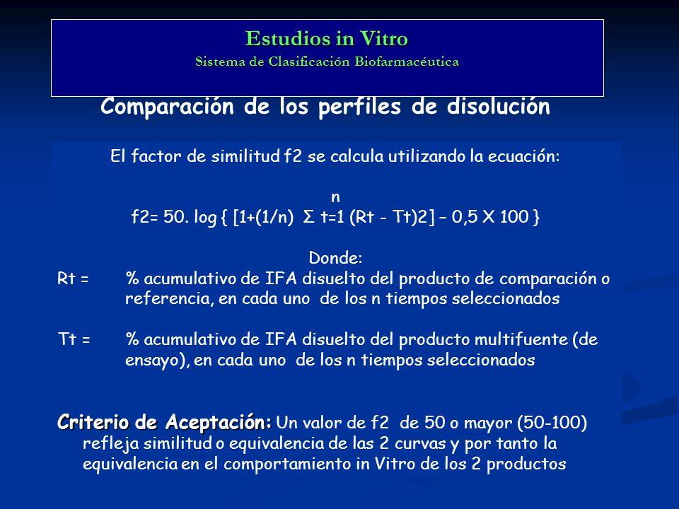 Comparación de los perfiles de disolución El factor de similitud f2 se calcula utilizando la ecuación: n f2= 50. log { [1+(1/n) Σ t=1 (Rt - Tt)2] – 0,