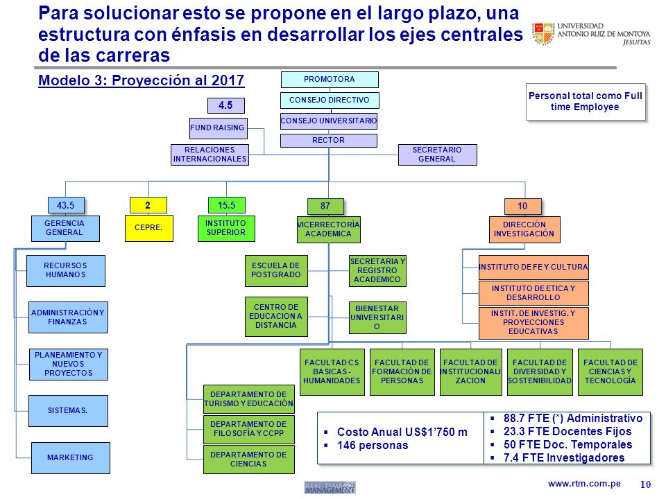 www.rtm.com.pe PROMOTORA CONSEJO UNIVERSITARIO RECTOR RELACIONES INTERNACIONALES VICERRECTORÍA ACADEMICA SECRETARIA Y REGISTRO ACADEMICO FUND RAISING