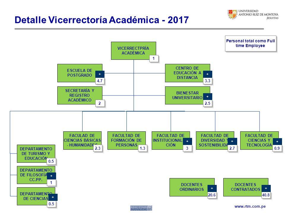 www.rtm.com.pe Detalle Vicerrectoría Académica - 2017 VICERRECTPRÍA ACADÉMICA 1 SECRETARÍA Y REGISTRO ACADÉMICO BIENESTAR UNIVERSITARIO FACULAD DE CIE