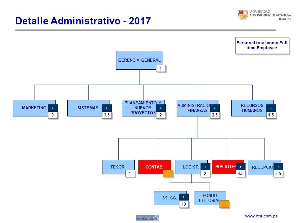 www.rtm.com.pe Detalle Administrativo - 2017 RECURSOS HUMANOS ADMINISTRACIÓN Y FINANZAS SISTEMAS.MARKETING PLANEAMIENTO Y NUEVOS PROYECTOS GERENCIA GE