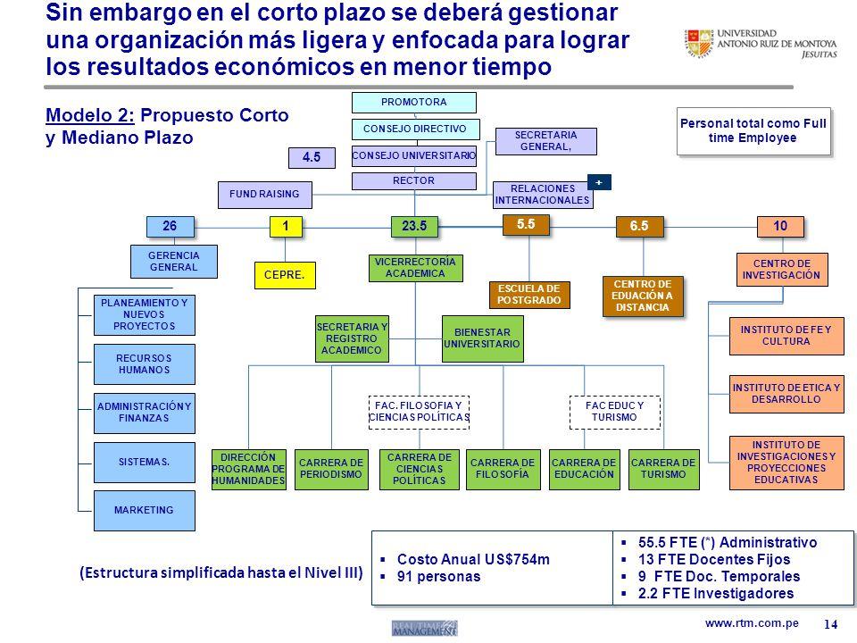 www.rtm.com.pe PROMOTORA CONSEJO UNIVERSITARIO RECTOR RELACIONES INTERNACIONALES BIENESTAR UNIVERSITARIO SECRETARIA Y REGISTRO ACADEMICO CARRERA DE FI
