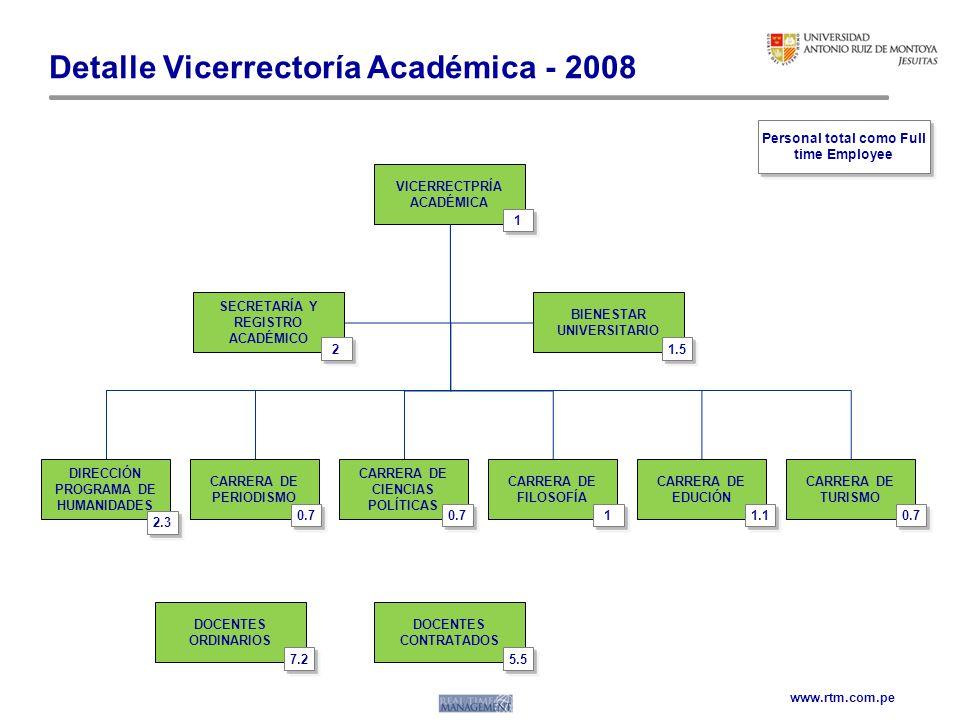 www.rtm.com.pe Detalle Vicerrectoría Académica - 2008 VICERRECTPRÍA ACADÉMICA 1 SECRETARÍA Y REGISTRO ACADÉMICO BIENESTAR UNIVERSITARIO DIRECCIÓN PROG