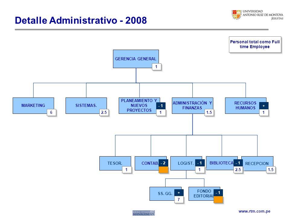 www.rtm.com.pe Detalle Administrativo - 2008 RECURSOS HUMANOS ADMINISTRACIÓN Y FINANZAS SISTEMAS.MARKETING PLANEAMIENTO Y NUEVOS PROYECTOS GERENCIA GE