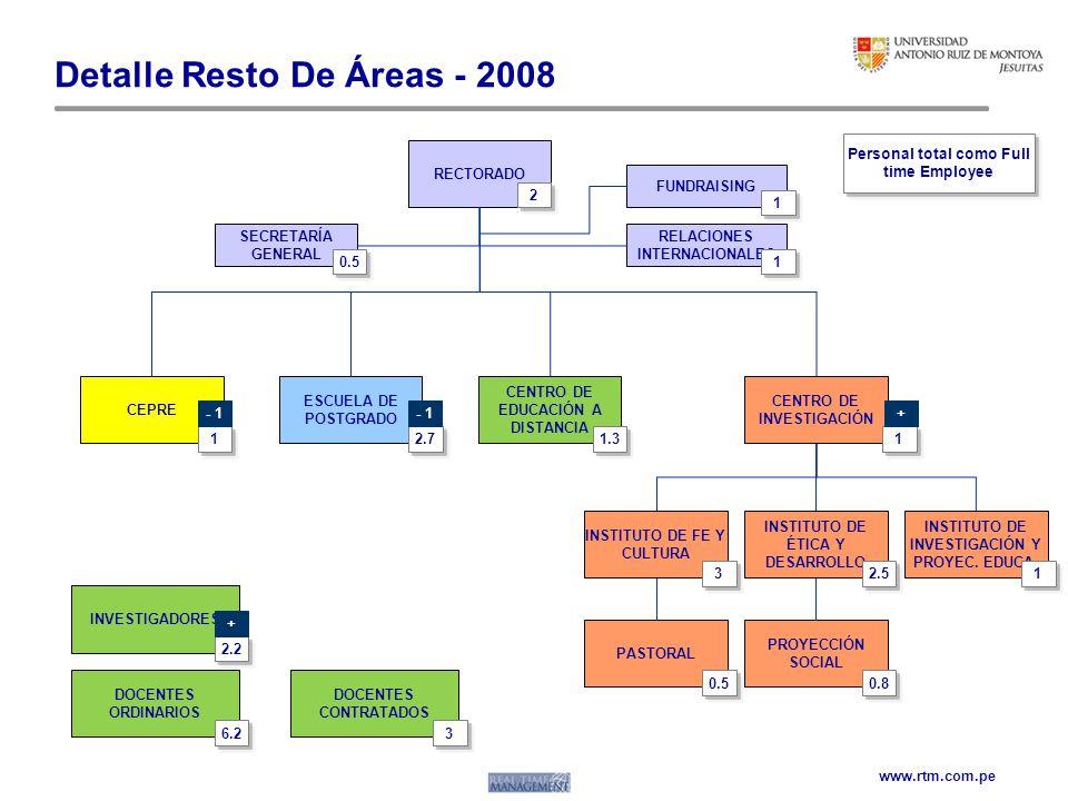 www.rtm.com.pe Detalle Resto De Áreas - 2008 CEPRE ESCUELA DE POSTGRADO CENTRO DE EDUCACIÓN A DISTANCIA CENTRO DE INVESTIGACIÓN INSTITUTO DE FE Y CULT