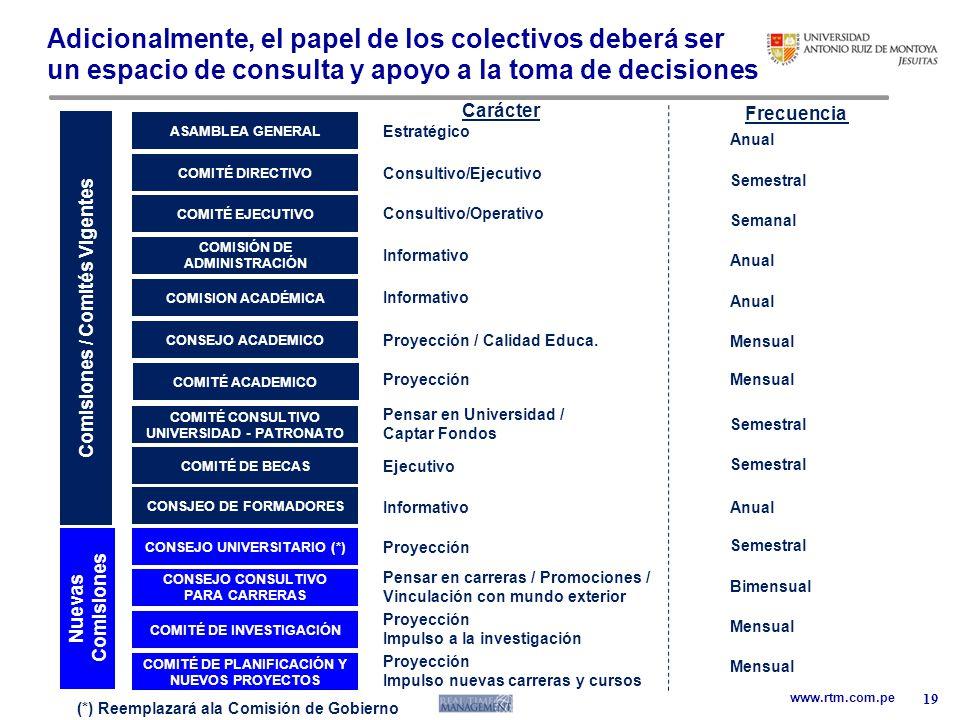 www.rtm.com.pe Adicionalmente, el papel de los colectivos deberá ser un espacio de consulta y apoyo a la toma de decisiones 19 Carácter Frecuencia Anu