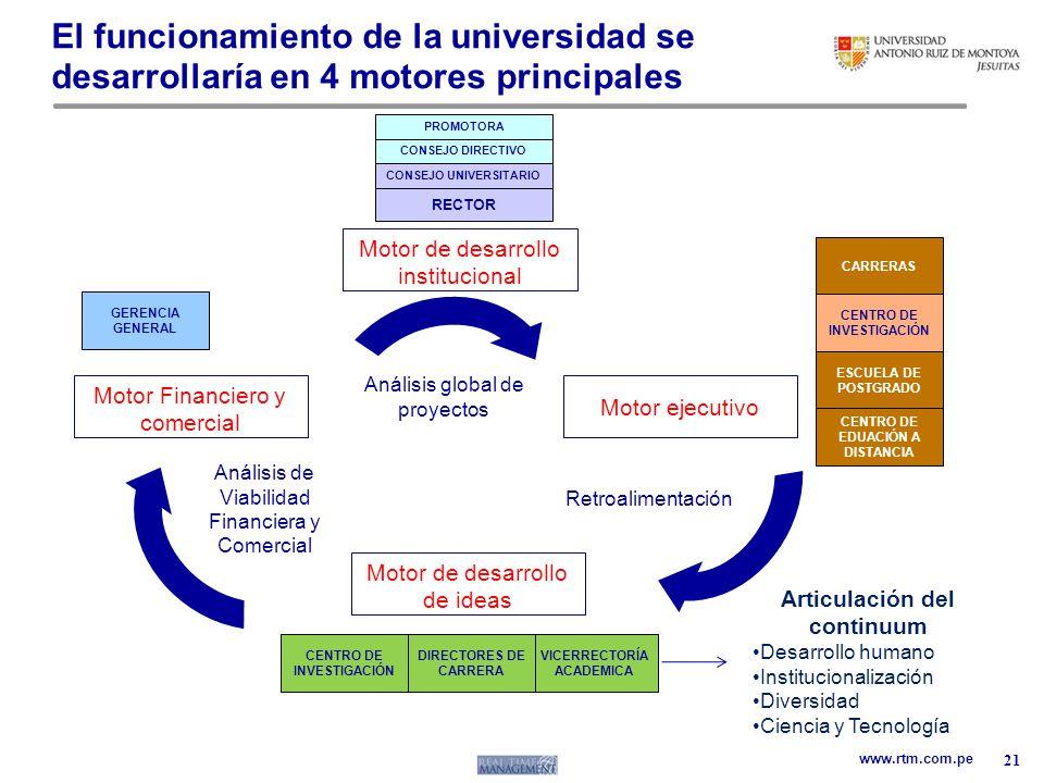 www.rtm.com.pe El funcionamiento de la universidad se desarrollaría en 4 motores principales 21 PROMOTORA CONSEJO UNIVERSITARIO RECTOR GERENCIA GENERA