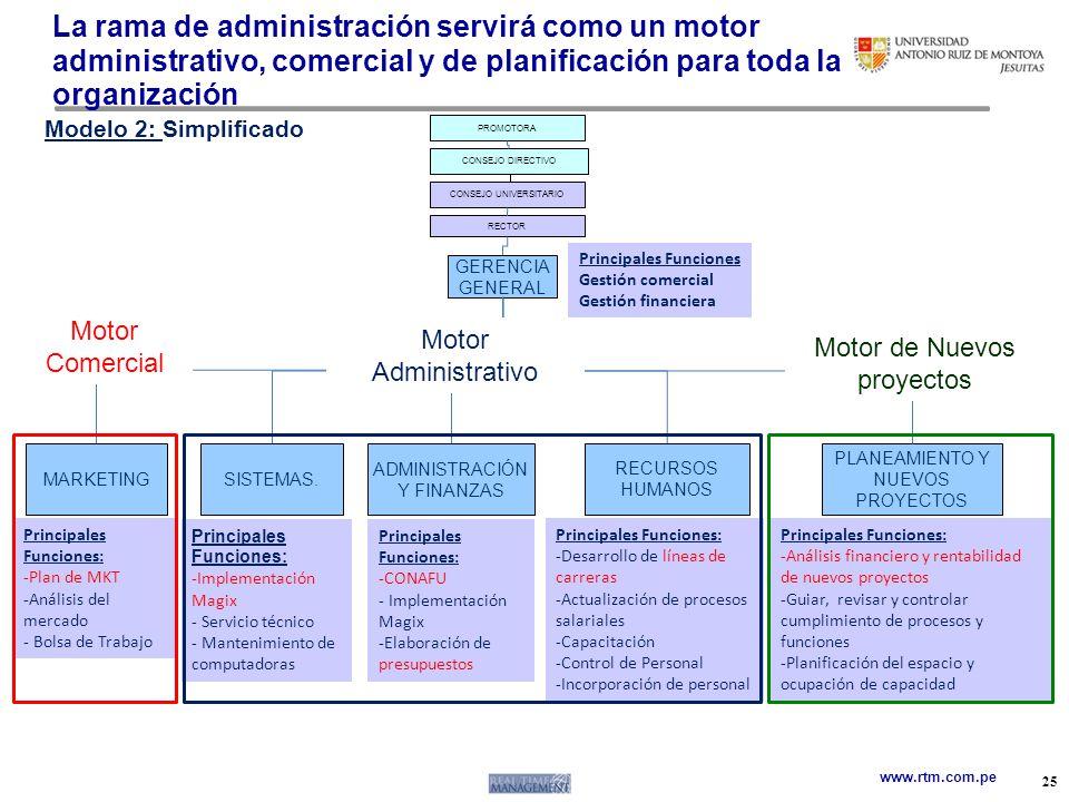 www.rtm.com.pe PROMOTORA CONSEJO UNIVERSITARIO RECTOR 25 GERENCIA GENERAL RECURSOS HUMANOS CONSEJO DIRECTIVO La rama de administración servirá como un