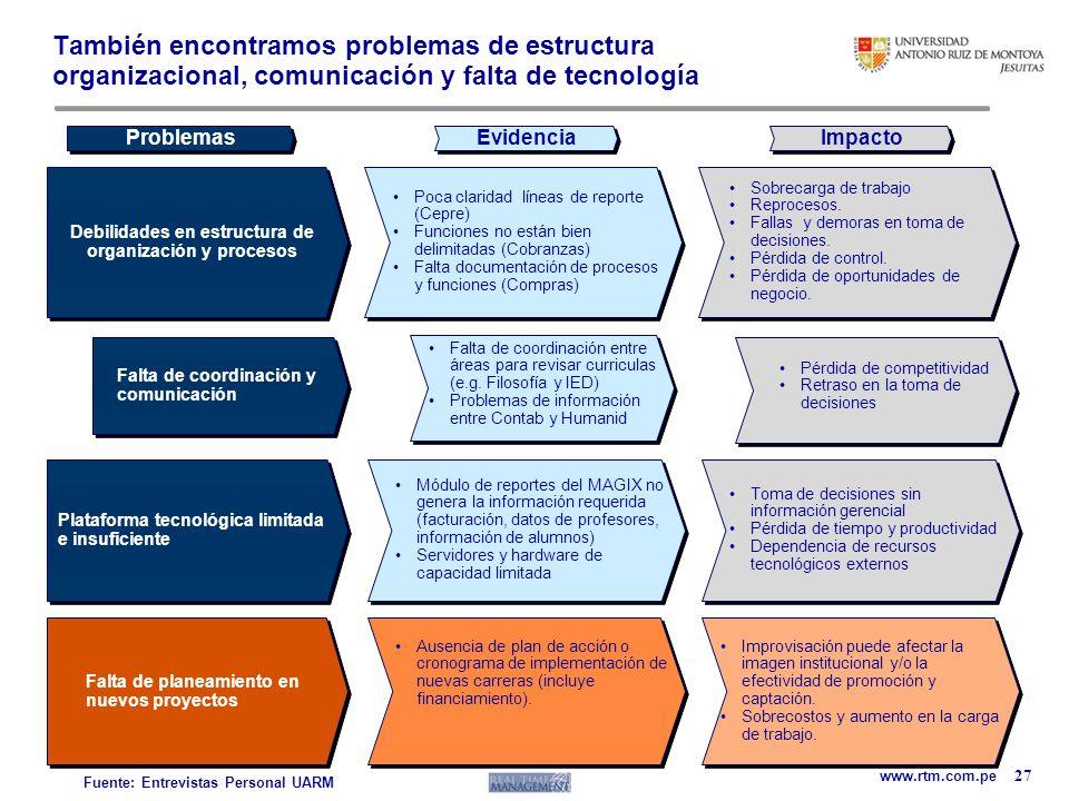 www.rtm.com.pe 27 También encontramos problemas de estructura organizacional, comunicación y falta de tecnología Falta de planeamiento en nuevos proye