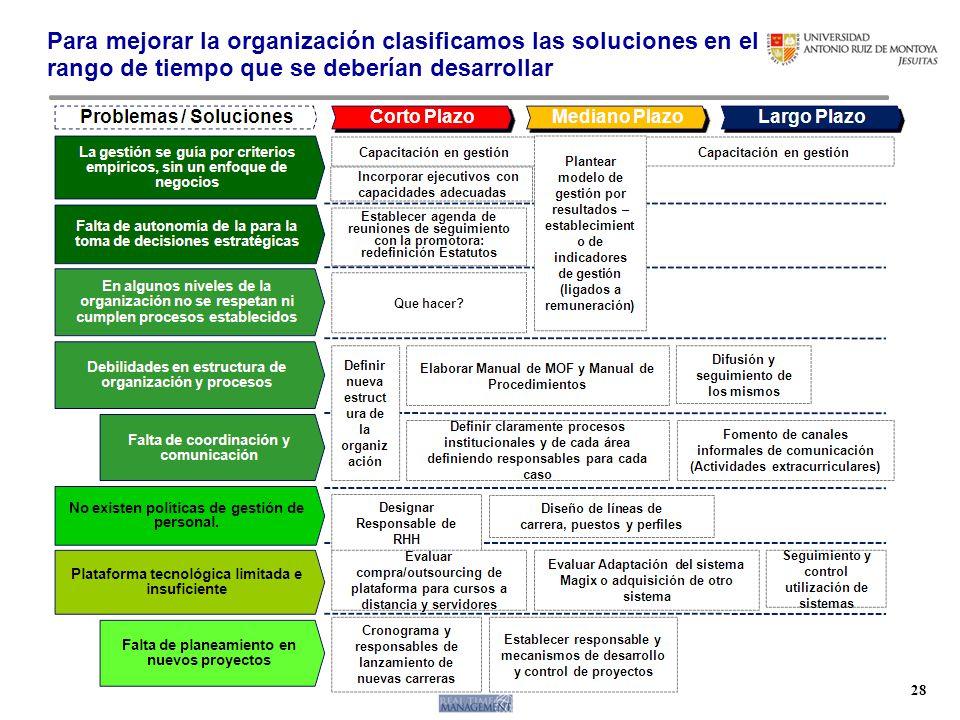 www.rtm.com.pe 28 Para mejorar la organización clasificamos las soluciones en el rango de tiempo que se deberían desarrollar