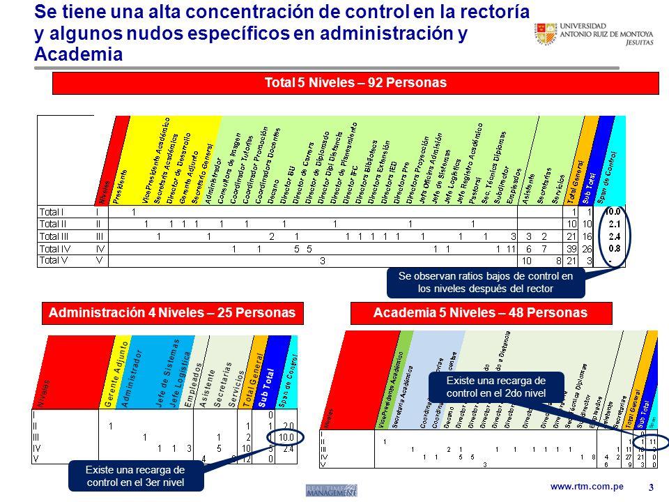 www.rtm.com.pe Se tiene una alta concentración de control en la rectoría y algunos nudos específicos en administración y Academia 3 Se observan ratios