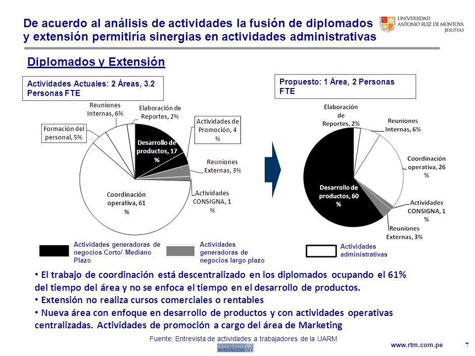 www.rtm.com.pe De acuerdo al análisis de actividades la fusión de diplomados y extensión permitiría sinergias en actividades administrativas 7 Diploma