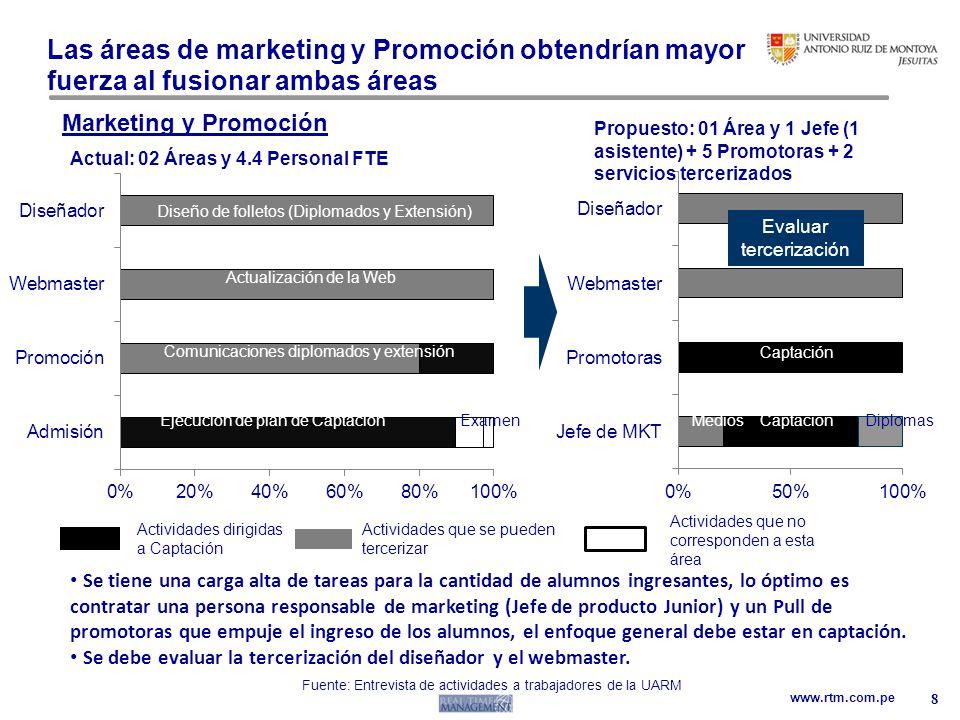 www.rtm.com.pe Las áreas de marketing y Promoción obtendrían mayor fuerza al fusionar ambas áreas 8 Marketing y Promoción Se tiene una carga alta de t
