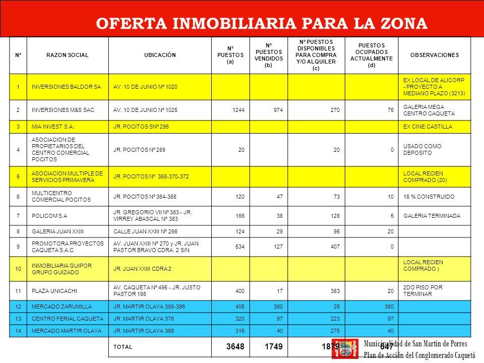 Municipalidad de San Martin de Porres Plan de Acción del Conglomerado Caquetá OFERTA INMOBILIARIA PARA LA ZONA NºRAZON SOCIALUBICACIÓN Nº PUESTOS (a)