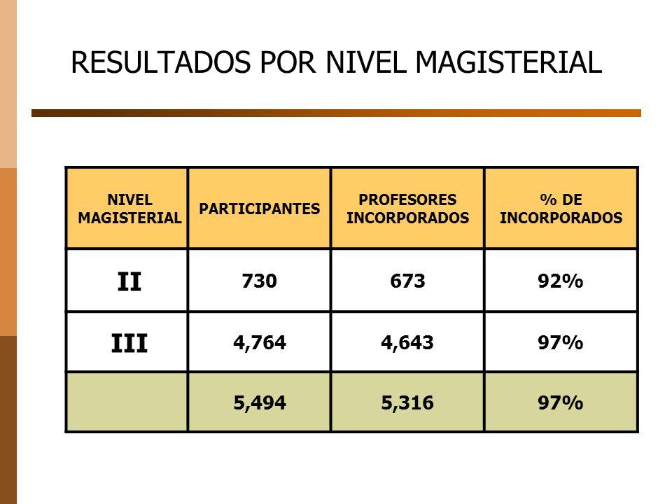 NIVEL MAGISTERIAL PARTICIPANTES PROFESORES INCORPORADOS % DE INCORPORADOS II 73067392% III 4,7644,64397% 5,4945,31697% RESULTADOS POR NIVEL MAGISTERIAL
