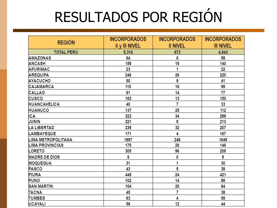 RESULTADOS POR REGIÓN REGIÓN INCORPORADOS II y III NIVEL INCORPORADOS II NIVEL INCORPORADOS III NIVEL TOTAL PERÚ5,3166734,643 AMAZONAS64658 ANCASH1581