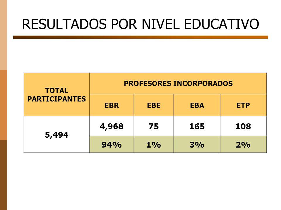 RESULTADOS POR NIVEL EDUCATIVO TOTAL PARTICIPANTES PROFESORES INCORPORADOS EBREBEEBAETP 5,494 4,96875165108 94%1%3%2%