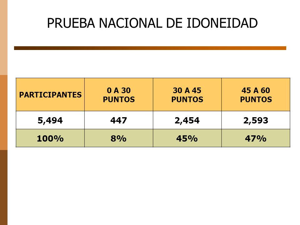 PRUEBA NACIONAL DE IDONEIDAD PARTICIPANTES 0 A 30 PUNTOS 30 A 45 PUNTOS 45 A 60 PUNTOS 5,4944472,4542,593 100%8%45%47%