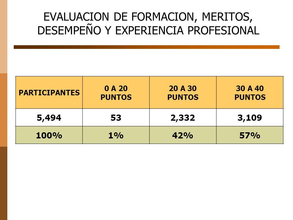 EVALUACION DE FORMACION, MERITOS, DESEMPEÑO Y EXPERIENCIA PROFESIONAL PARTICIPANTES 0 A 20 PUNTOS 20 A 30 PUNTOS 30 A 40 PUNTOS 5,494532,3323,109 100%1%42%57%